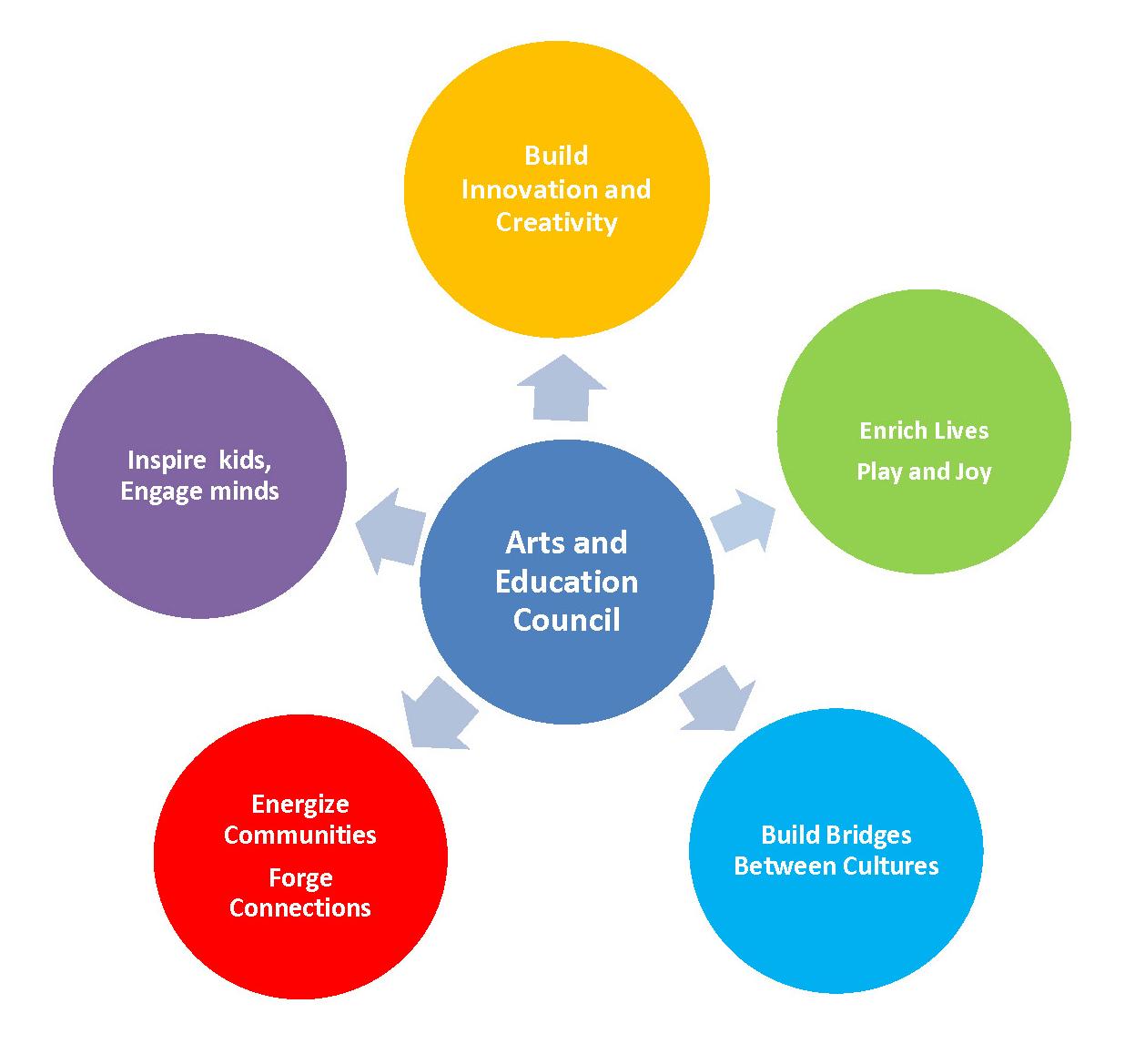 A&E's Elements of a Vibrant Community