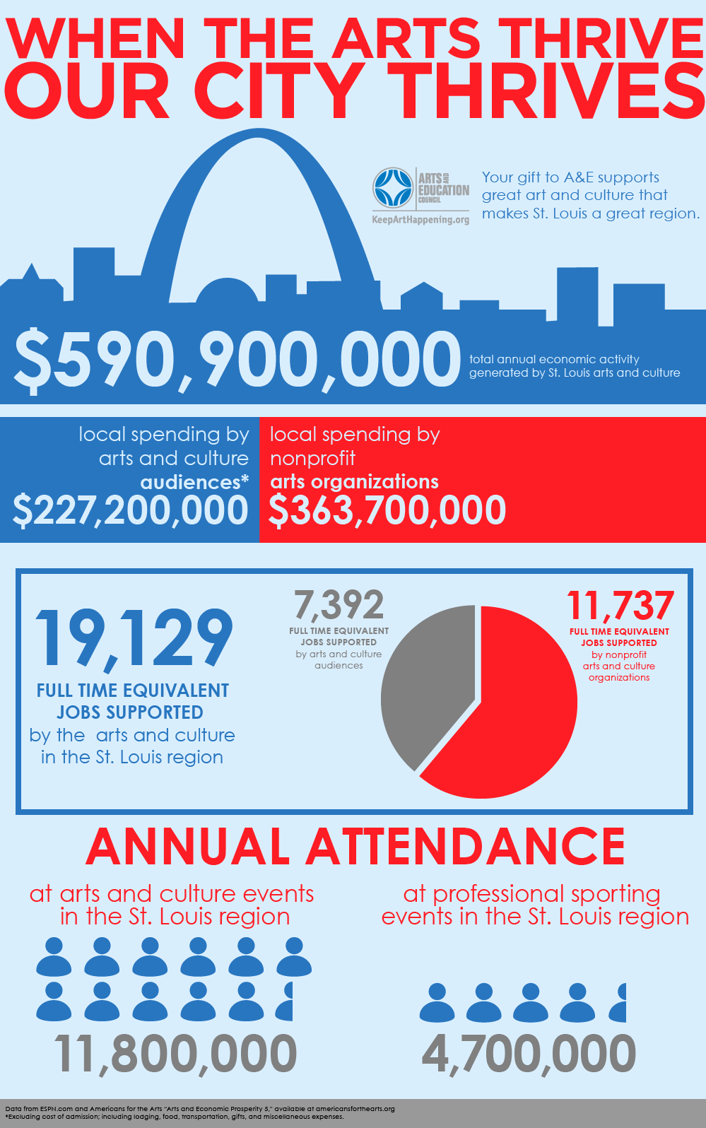 Economic Impact of Arts in St. Louis region per Arts and Economic Prosperity 5 report