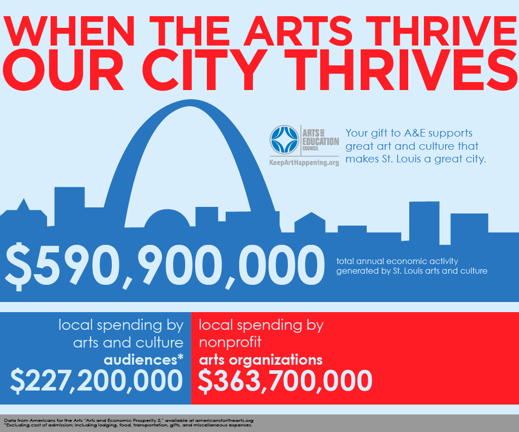Economic impact of St. Louis arts and culture per Arts and Economic Prosperity 5 report