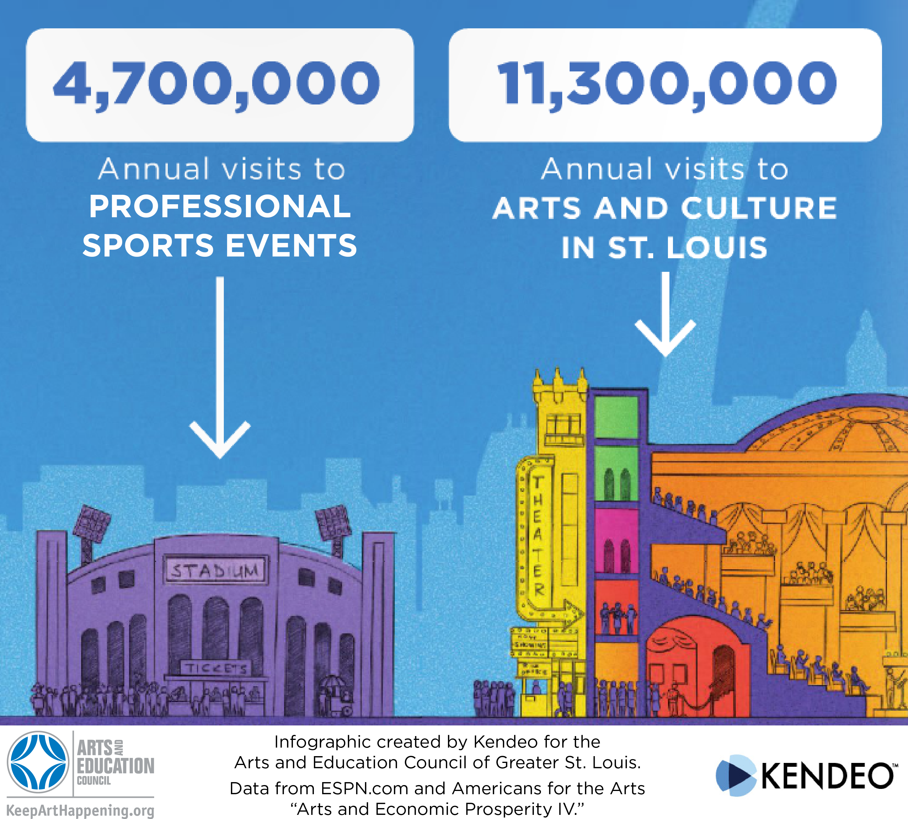 Photo of Kendeo Infographic - Arts Culture Attendance