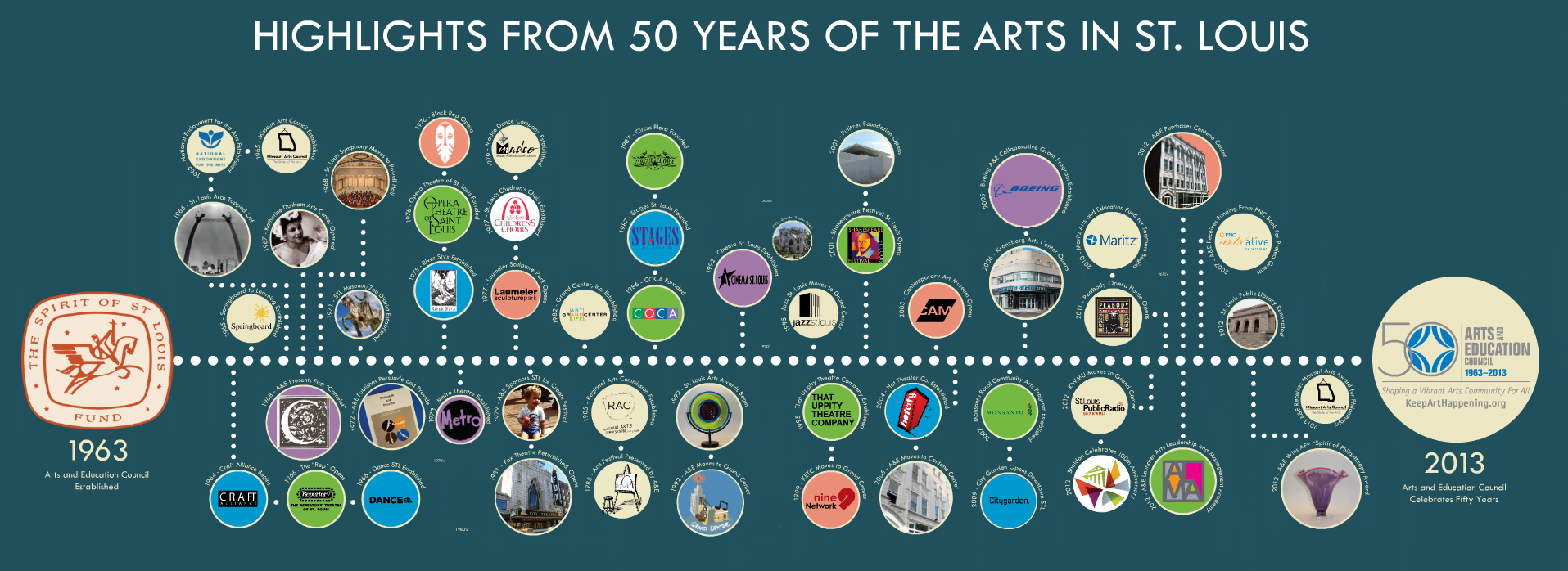 Arts & Education Council 50 Year Timeline